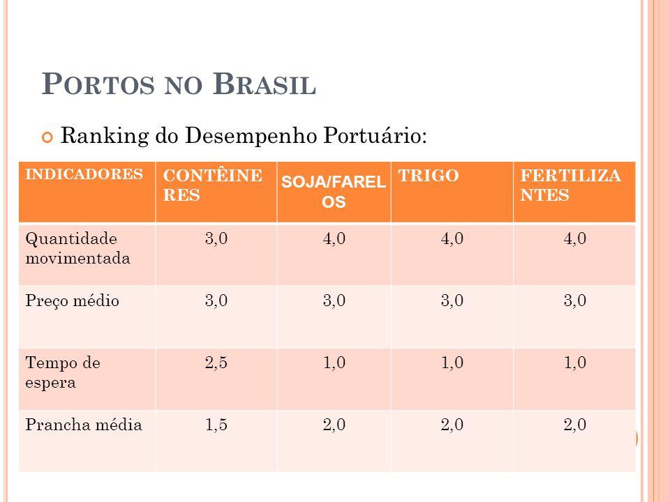P ORTOS NO B RASIL Ranking do Desempenho Portuário: INDICADORES CONTÊINE RES SOJA/FAREL OS TRIGOFERTILIZA NTES Quantidade movimentada 3,04,0 Preço médio 3,0 Tempo de espera 2,51,0 Prancha média 1,52,0