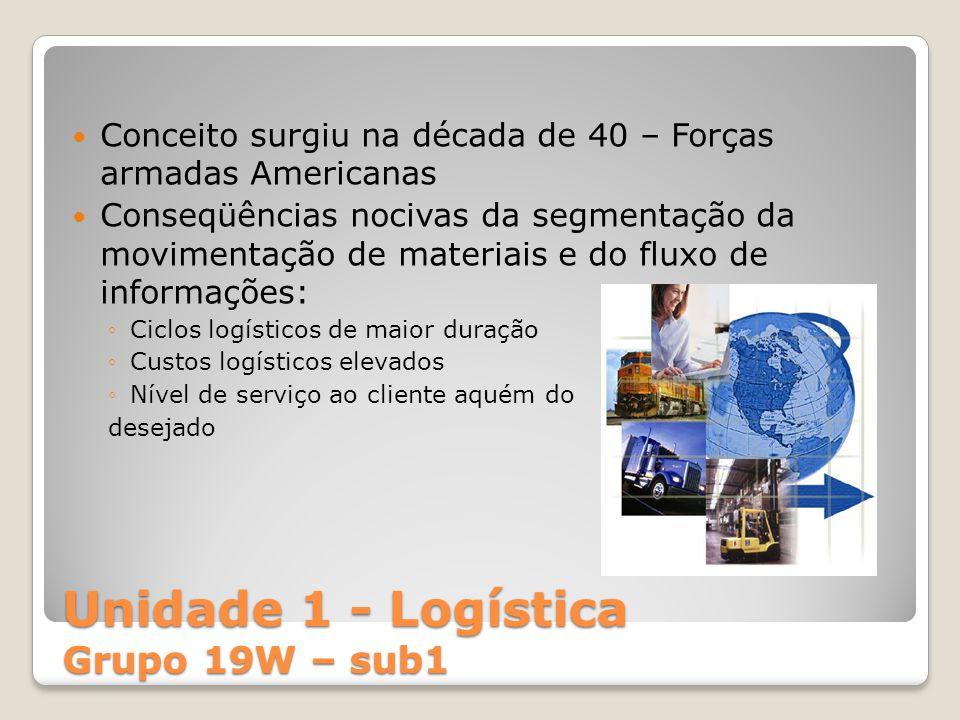 Unidade 1 - Logística Supply chain ou logística integrada: Sincronismo entre as estratégias das diversas áreas da empresa Abrange toda a movimentação de materiais, interna e externa à empresa – da chegada da matéria prima até o consumidor final Maior eficácia na movimentação de materiais e menor custo total