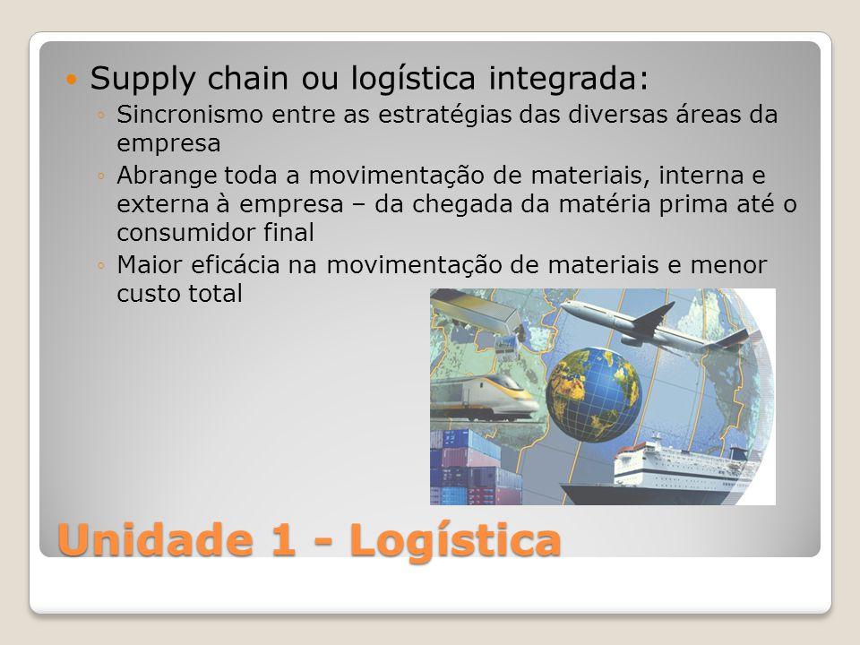 Unidade 1 - Logística Supply chain ou logística integrada: Sincronismo entre as estratégias das diversas áreas da empresa Abrange toda a movimentação