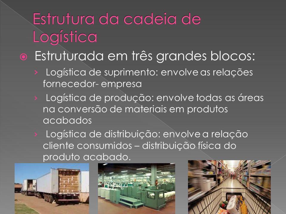 Estruturada em três grandes blocos: Logística de suprimento: envolve as relações fornecedor- empresa Logística de produção: envolve todas as áreas na