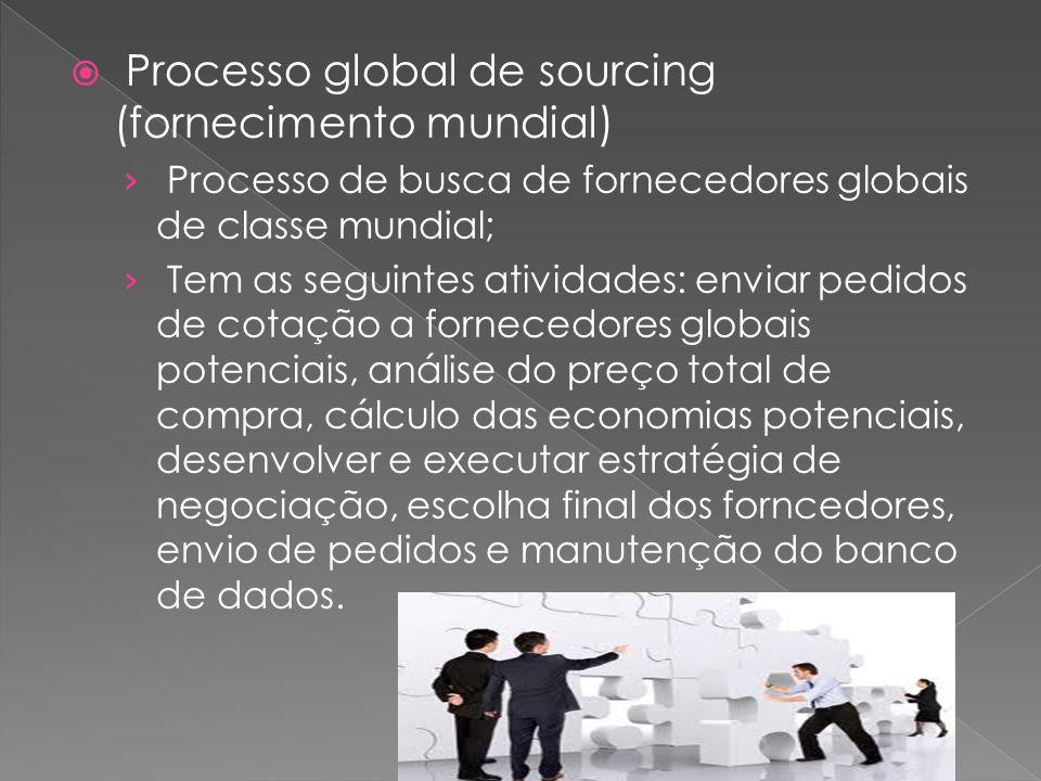 Processo global de sourcing (fornecimento mundial) Processo de busca de fornecedores globais de classe mundial; Tem as seguintes atividades: enviar pe