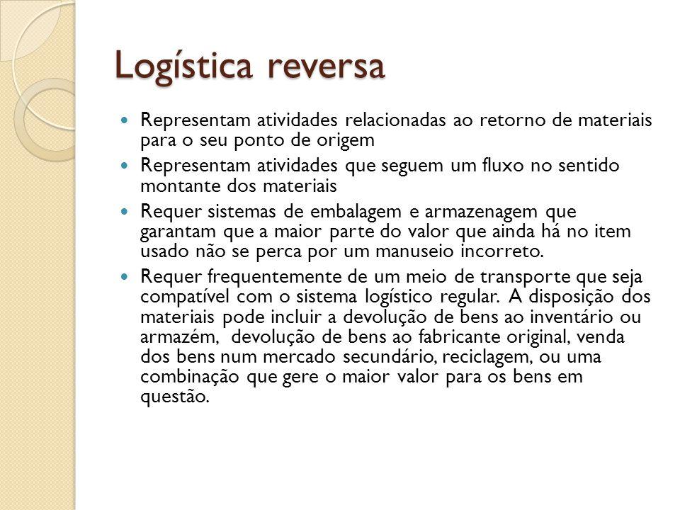Logística reversa Representam atividades relacionadas ao retorno de materiais para o seu ponto de origem Representam atividades que seguem um fluxo no