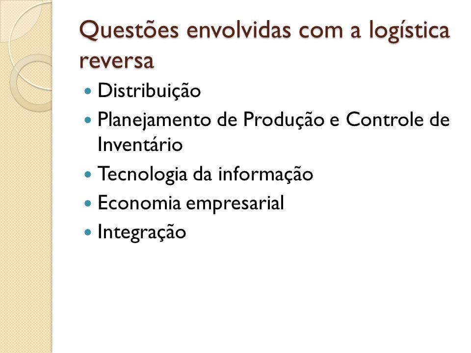 Questões envolvidas com a logística reversa Distribuição Planejamento de Produção e Controle de Inventário Tecnologia da informação Economia empresari