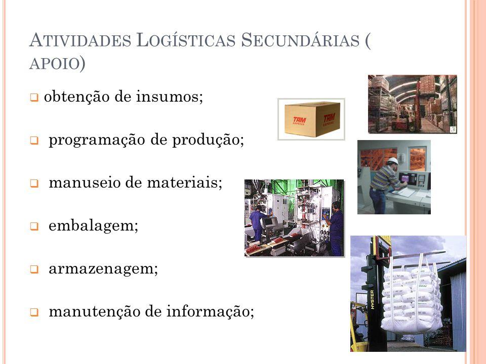 A TIVIDADES L OGÍSTICAS S ECUNDÁRIAS ( APOIO ) obtenção de insumos; programação de produção; manuseio de materiais; embalagem; armazenagem; manutenção