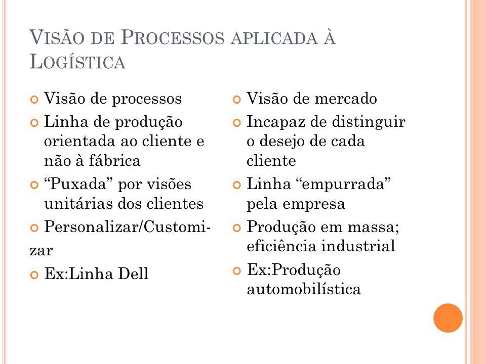 V ISÃO DE P ROCESSOS APLICADA À L OGÍSTICA Visão de processos Linha de produção orientada ao cliente e não à fábrica Puxada por visões unitárias dos c