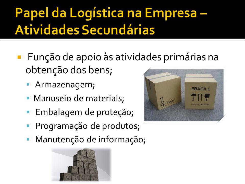 Função de apoio às atividades primárias na obtenção dos bens; Armazenagem; Manuseio de materiais; Embalagem de proteção; Programação de produtos; Manu