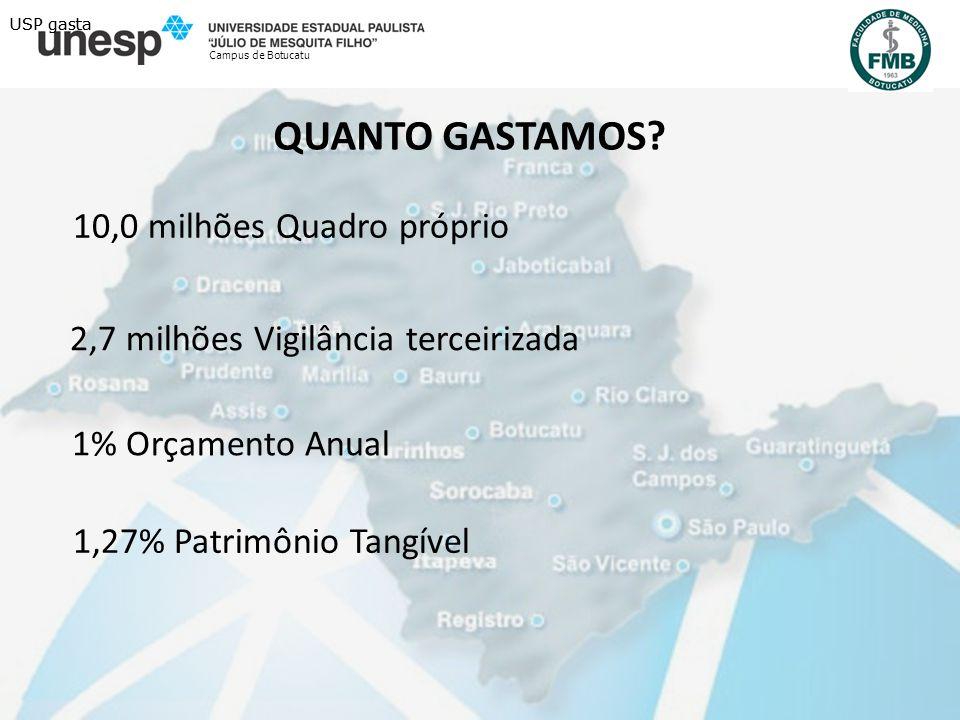 USP GASTA Campus de Botucatu 43 milhões Vigilância terceirizada - 2010 5 milhões investidos em tecnologia ( Cidade Universitária – 2009 ) 1,57% Orçamento anual USP gasta