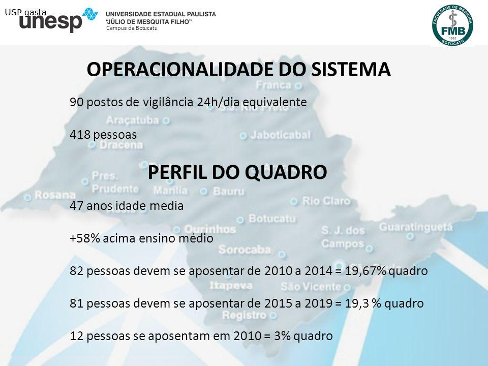 INDICADORES DE INSEGURANCA ( 24 MESES) Campus de Botucatu FBP = 85 FBT = 71 FVT = 03 Roubos a Bancos = 03 USP gasta DADOS DE CRIMES – SSP SP (2009/2008) Furtos de Bens = +10% Furto Veículos = + 7% Roubo Bancos = - 11%