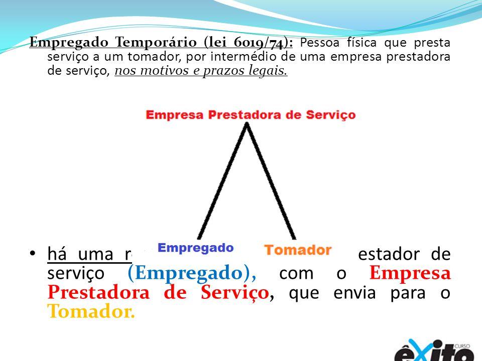 Empregado Temporário (lei 6019/74): Pessoa física que presta serviço a um tomador, por intermédio de uma empresa prestadora de serviço, nos motivos e