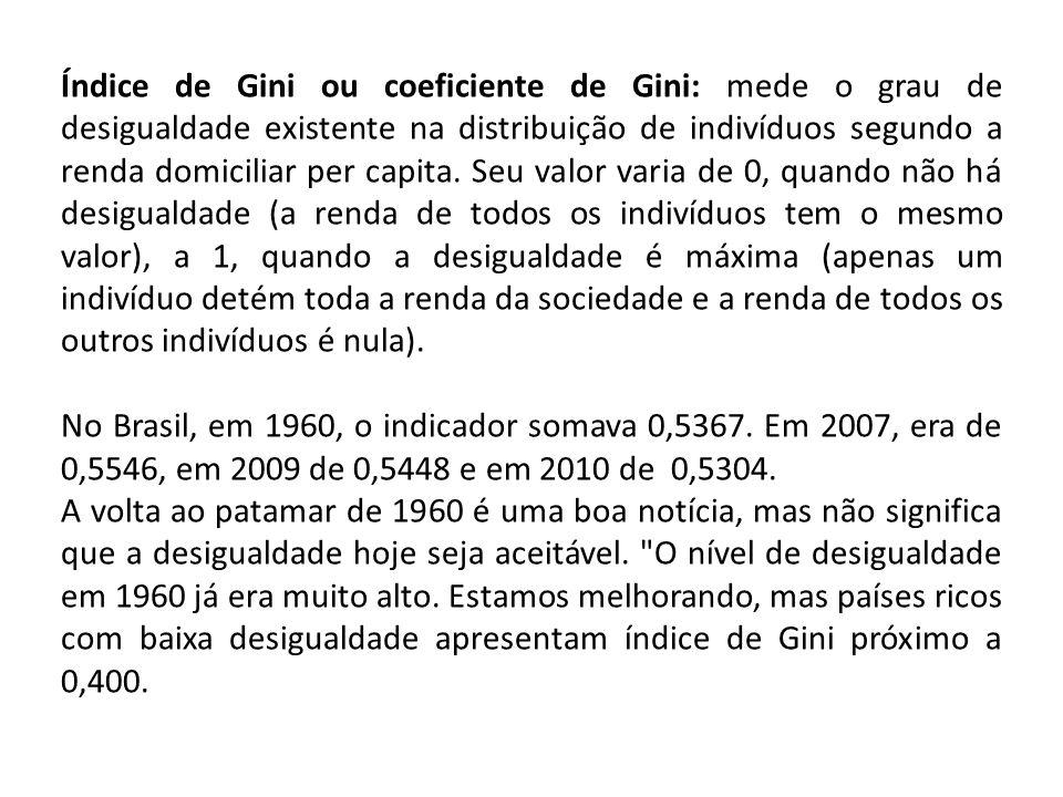 Índice de Gini ou coeficiente de Gini: mede o grau de desigualdade existente na distribuição de indivíduos segundo a renda domiciliar per capita. Seu