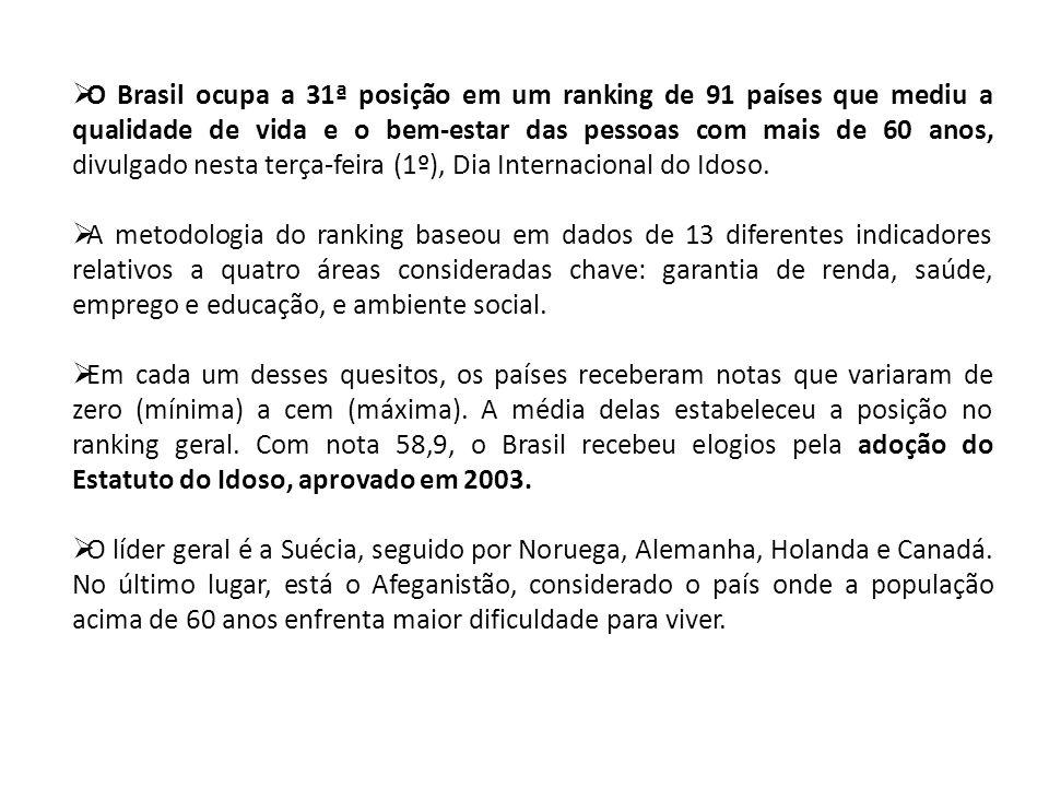 O Brasil ocupa a 31ª posição em um ranking de 91 países que mediu a qualidade de vida e o bem-estar das pessoas com mais de 60 anos, divulgado nesta t