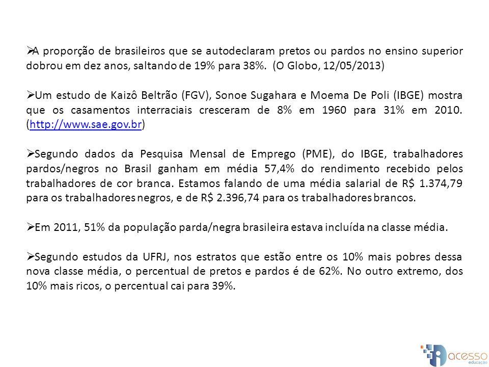 A proporção de brasileiros que se autodeclaram pretos ou pardos no ensino superior dobrou em dez anos, saltando de 19% para 38%.