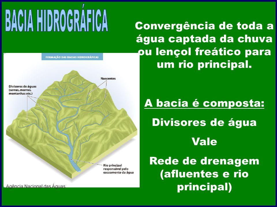 Convergência de toda a água captada da chuva ou lençol freático para um rio principal. A bacia é composta: Divisores de água Vale Rede de drenagem (af
