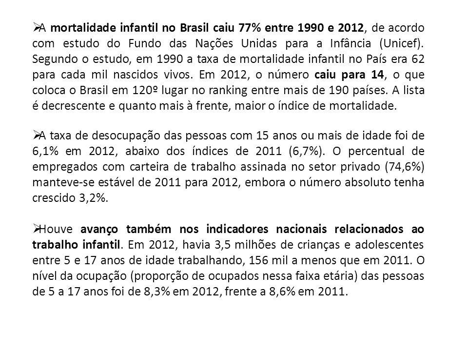 A mortalidade infantil no Brasil caiu 77% entre 1990 e 2012, de acordo com estudo do Fundo das Nações Unidas para a Infância (Unicef). Segundo o estud