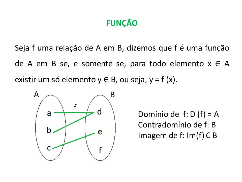 FUNÇÃO Seja f uma relação de A em B, dizemos que f é uma função de A em B se, e somente se, para todo elemento x A existir um só elemento y B, ou seja, y = f (x).