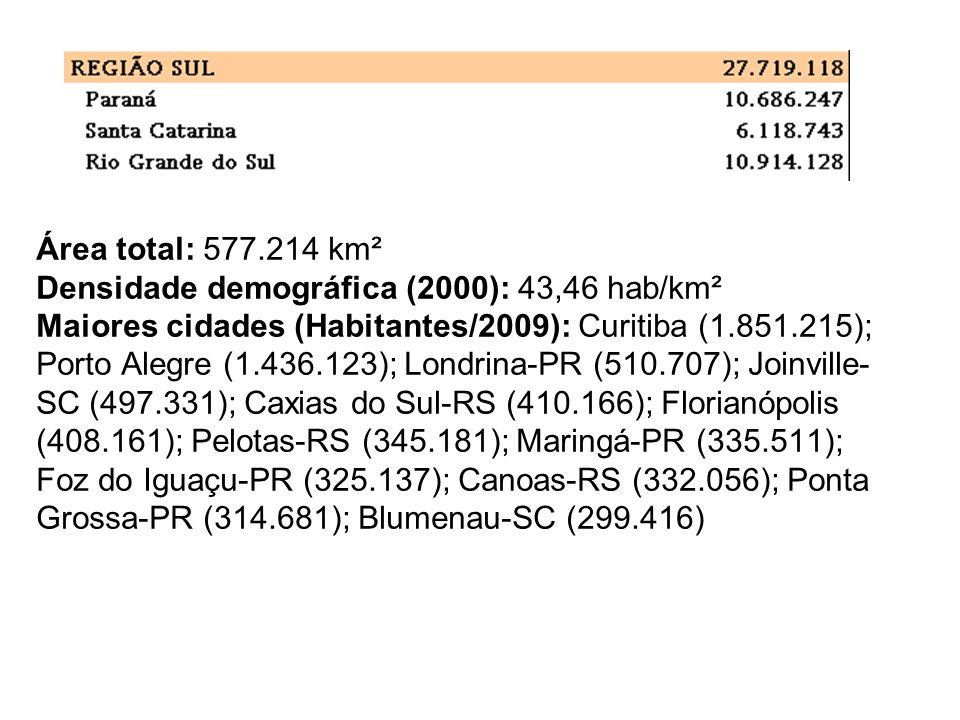Área total: 577.214 km² Densidade demográfica (2000): 43,46 hab/km² Maiores cidades (Habitantes/2009): Curitiba (1.851.215); Porto Alegre (1.436.123);