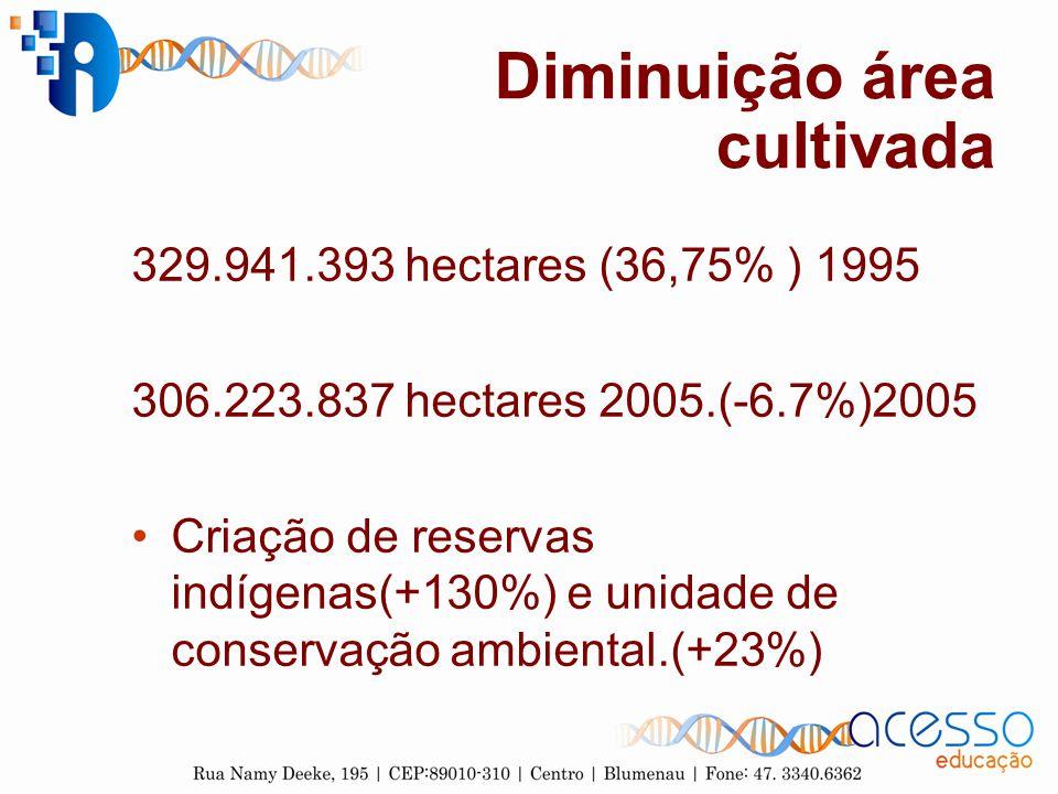 Diminuição área cultivada 329.941.393 hectares (36,75% ) 1995 306.223.837 hectares 2005.(-6.7%)2005 Criação de reservas indígenas(+130%) e unidade de