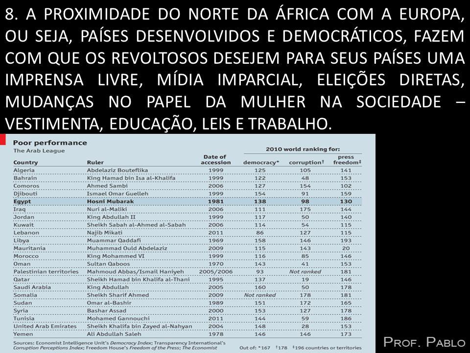 8. A PROXIMIDADE DO NORTE DA ÁFRICA COM A EUROPA, OU SEJA, PAÍSES DESENVOLVIDOS E DEMOCRÁTICOS, FAZEM COM QUE OS REVOLTOSOS DESEJEM PARA SEUS PAÍSES U