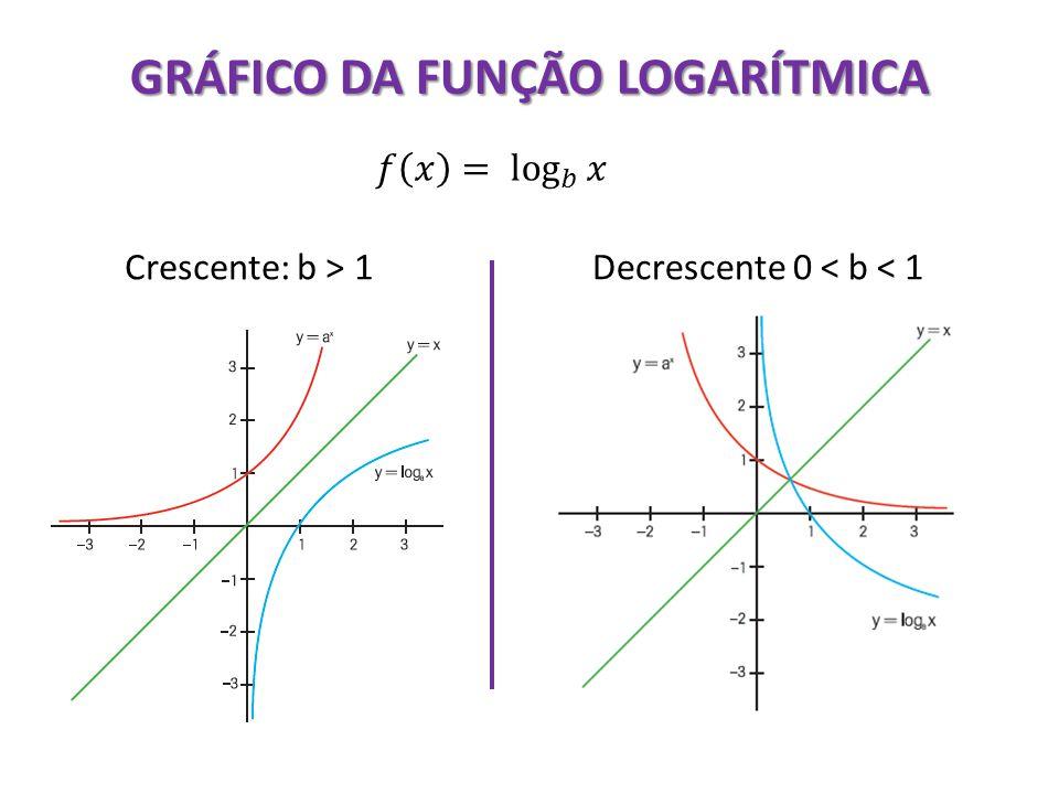 GRÁFICO DA FUNÇÃO LOGARÍTMICA Crescente: b > 1 Decrescente 0 < b < 1