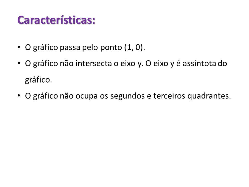 Características: O gráfico passa pelo ponto (1, 0). O gráfico não intersecta o eixo y. O eixo y é assíntota do gráfico. O gráfico não ocupa os segundo