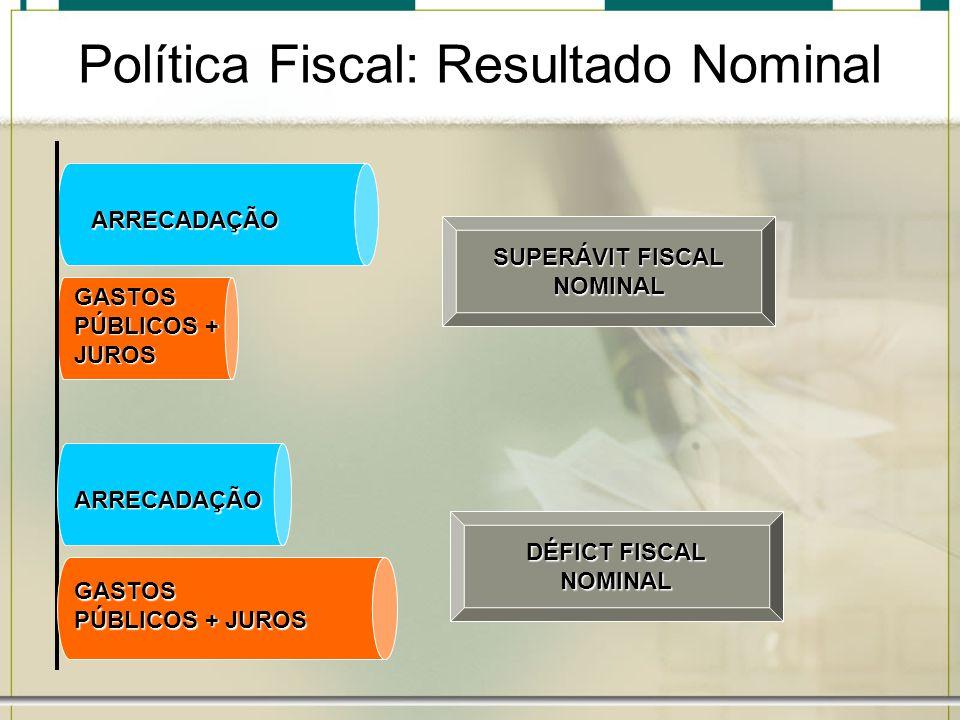 ARRECADAÇÃO GASTOS PÚBLICOS + JUROS ARRECADAÇÃO GASTOS PÚBLICOS + JUROS SUPERÁVIT FISCAL NOMINAL DÉFICT FISCAL NOMINAL Política Fiscal: Resultado Nomi