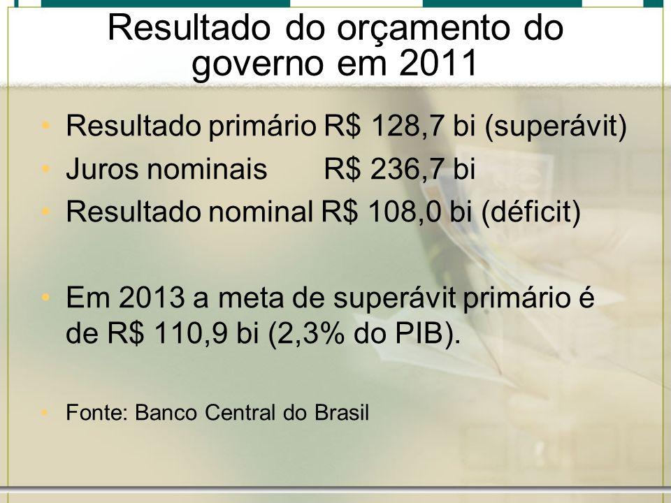 Resultado do orçamento do governo em 2011 Resultado primário R$ 128,7 bi (superávit) Juros nominais R$ 236,7 bi Resultado nominal R$ 108,0 bi (déficit