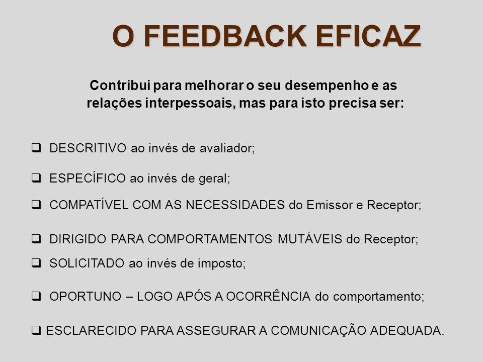 O FEEDBACK EFICAZ Contribui para melhorar o seu desempenho e as relações interpessoais, mas para isto precisa ser: DESCRITIVO ao invés de avaliador; E