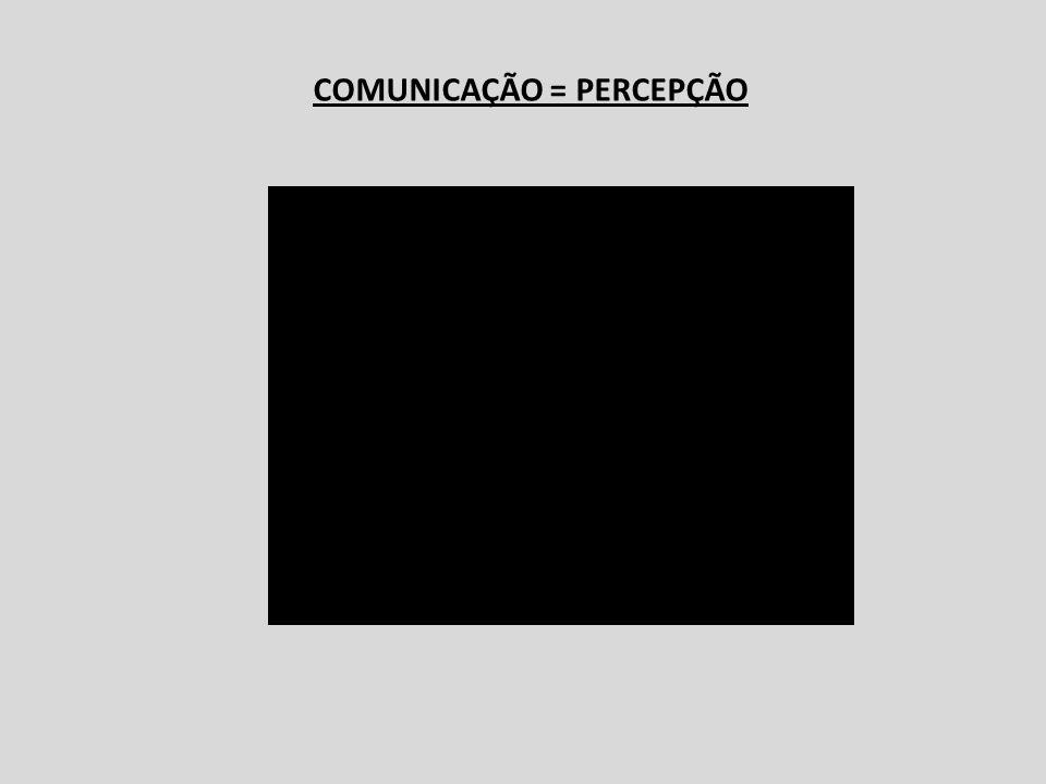 Processo da Comunicação EMISSORRECEPTOR FEEDBACK FEEDBACK / RESPOSTA MENSAGEM (Canal) Intenção (linguagem do Conflito ou da Cooperação?) Intenção (linguagem do Conflito ou da Cooperação?) Interpretação (Inferências)
