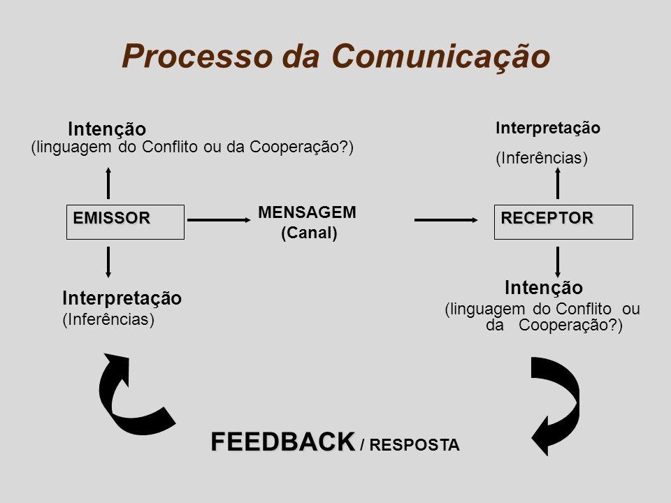 Processo da Comunicação EMISSORRECEPTOR FEEDBACK FEEDBACK / RESPOSTA MENSAGEM (Canal) Intenção (linguagem do Conflito ou da Cooperação?) Intenção (lin