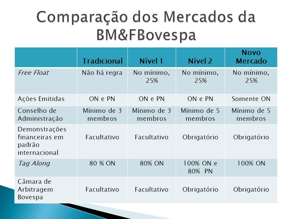 TradicionalNível 1Nível 2 Novo Mercado Free FloatNão há regraNo mínimo, 25% Ações EmitidasON e PN Somente ON Conselho de Administração Mínimo de 3 mem