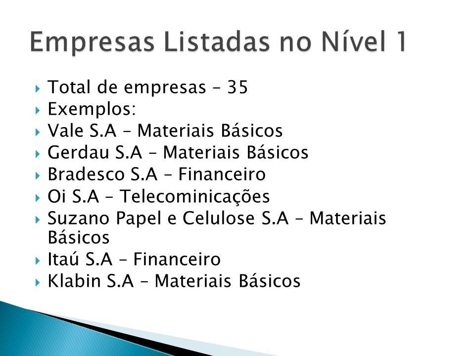 Total de empresas – 35 Exemplos: Vale S.A – Materiais Básicos Gerdau S.A – Materiais Básicos Bradesco S.A – Financeiro Oi S.A – Telecominicações Suzan