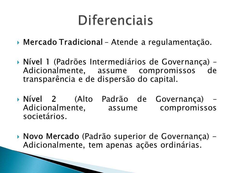 Mercado Tradicional – Atende a regulamentação. Nível 1 (Padrões Intermediários de Governança) – Adicionalmente, assume compromissos de transparência e