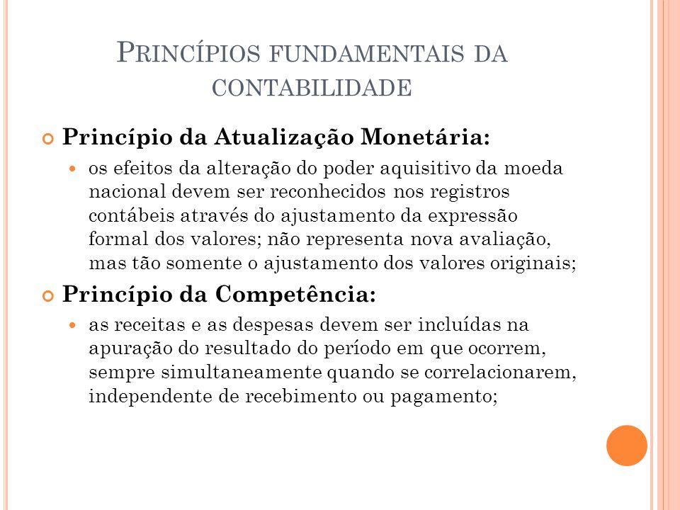 P RINCÍPIOS FUNDAMENTAIS DA CONTABILIDADE Princípio da Atualização Monetária: os efeitos da alteração do poder aquisitivo da moeda nacional devem ser