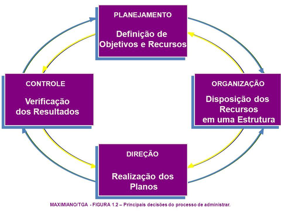 MAXIMIANO/TGA - FIGURA 1.2 – Principais decisões do processo de administrar. PLANEJAMENTO Definição de Objetivos e Recursos DIREÇÃO Realização dos Pla