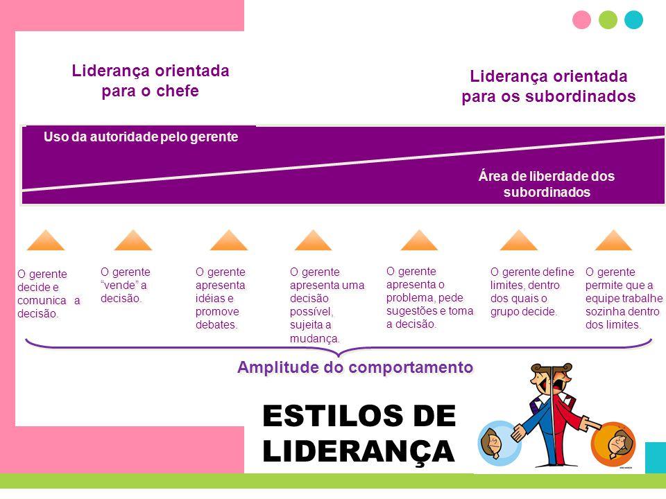 ESTILOS DE LIDERANÇA Uso da autoridade pelo gerente Área de liberdade dos subordinados Liderança orientada para o chefe Liderança orientada para os su