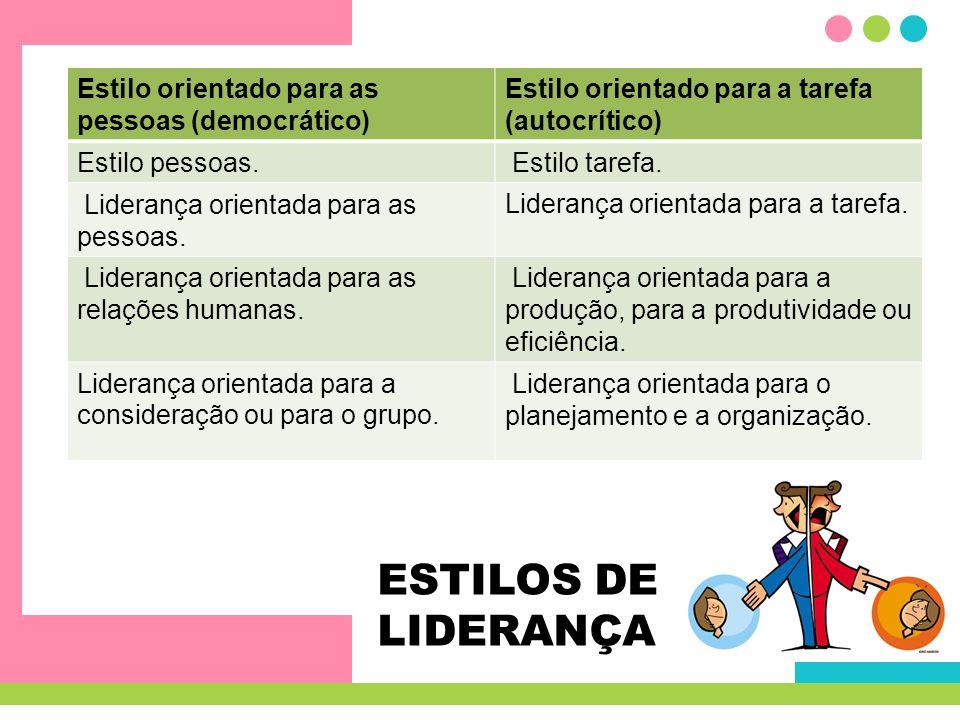 ESTILOS DE LIDERANÇA Estilo orientado para as pessoas (democrático) Estilo orientado para a tarefa (autocrítico) Estilo pessoas. Estilo tarefa. Lidera