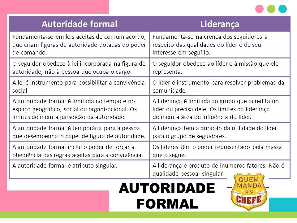 AUTORIDADE FORMAL Autoridade formalLiderança Fundamenta-se em leis aceitas de comum acordo, que criam figuras de autoridade dotadas do poder de comand