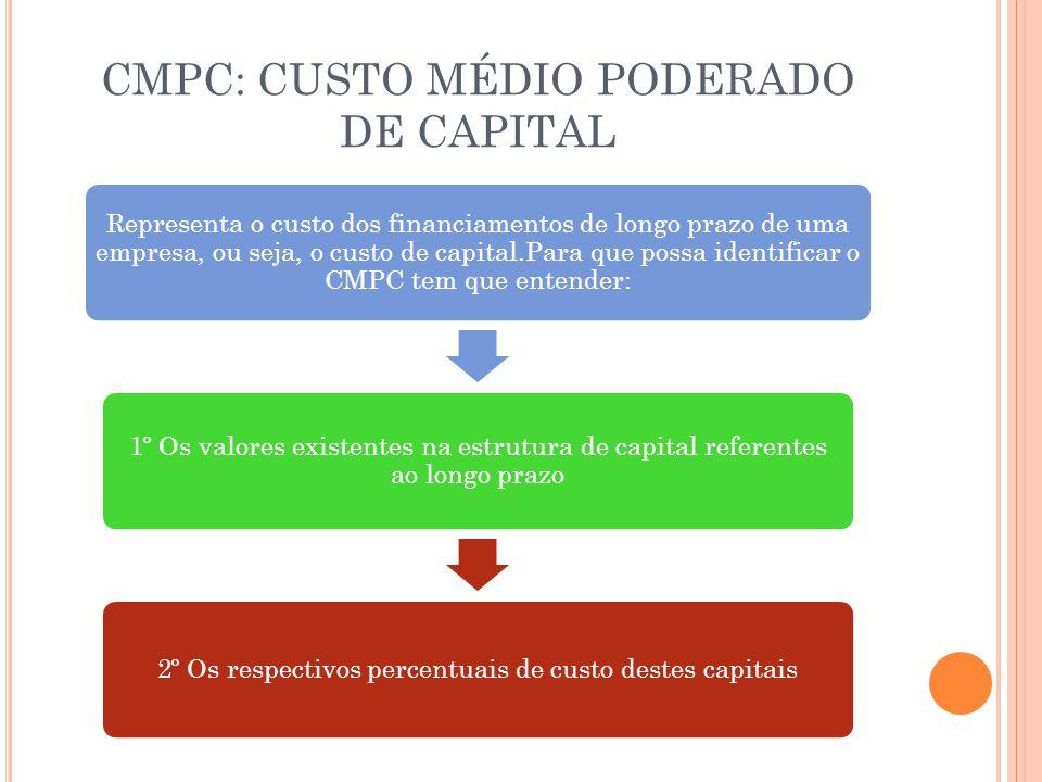 CMPC: CUSTO MÉDIO PODERADO DE CAPITAL Representa o custo dos financiamentos de longo prazo de uma empresa, ou seja, o custo de capital.Para que possa