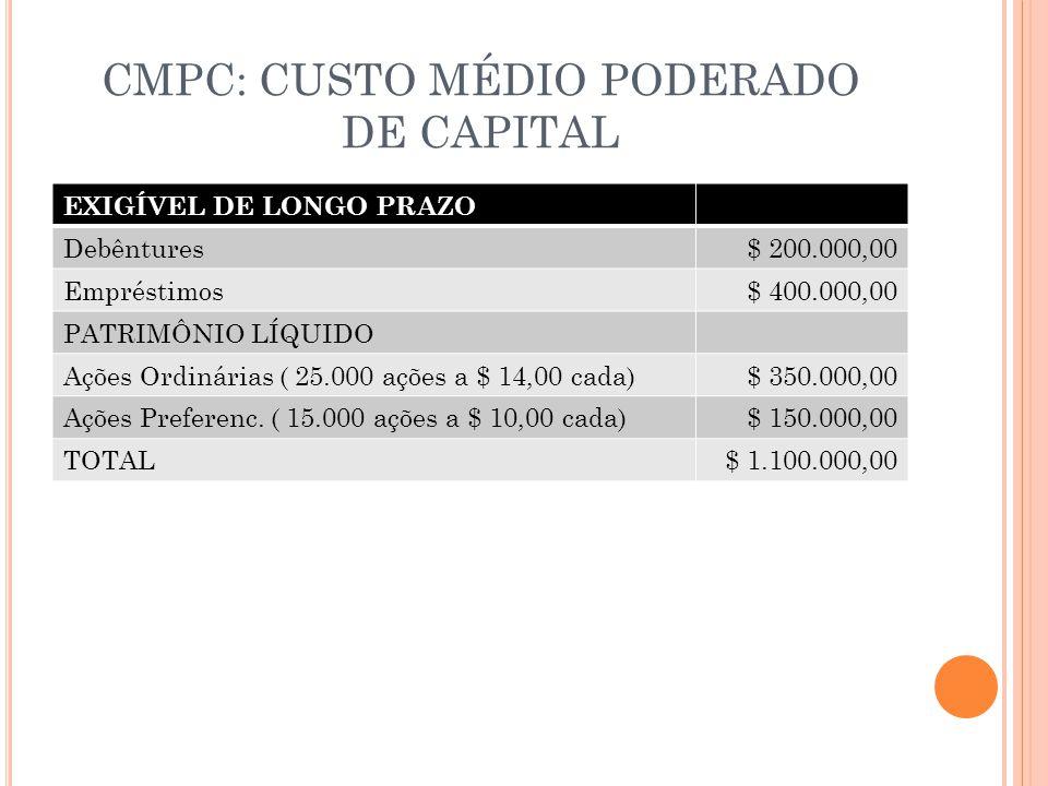 CMPC: CUSTO MÉDIO PODERADO DE CAPITAL EXIGÍVEL DE LONGO PRAZO Debêntures$ 200.000,00 Empréstimos$ 400.000,00 PATRIMÔNIO LÍQUIDO Ações Ordinárias ( 25.