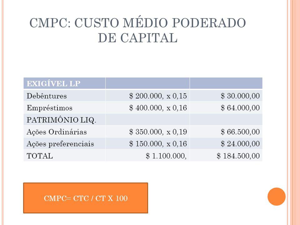 CMPC: CUSTO MÉDIO PODERADO DE CAPITAL EXIGÍVEL LP Debêntures$ 200.000, x 0,15$ 30.000,00 Empréstimos$ 400.000, x 0,16$ 64.000,00 PATRIMÔNIO LIQ. Ações