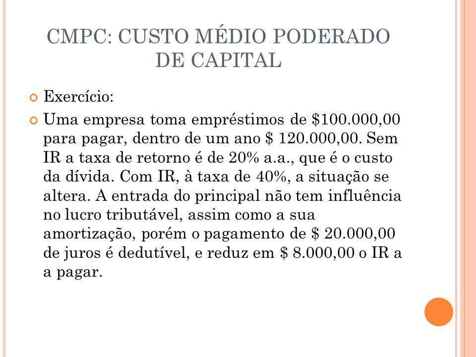 CMPC: CUSTO MÉDIO PODERADO DE CAPITAL Exercício: Uma empresa toma empréstimos de $100.000,00 para pagar, dentro de um ano $ 120.000,00. Sem IR a taxa
