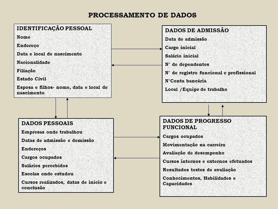PROCESSAMENTO DE DADOS IDENTIFICAÇÃO PESSOAL Nome Endereço Data e local de nascimento Nacionalidade Filiação Estado Civil Esposa e filhos- nome, data