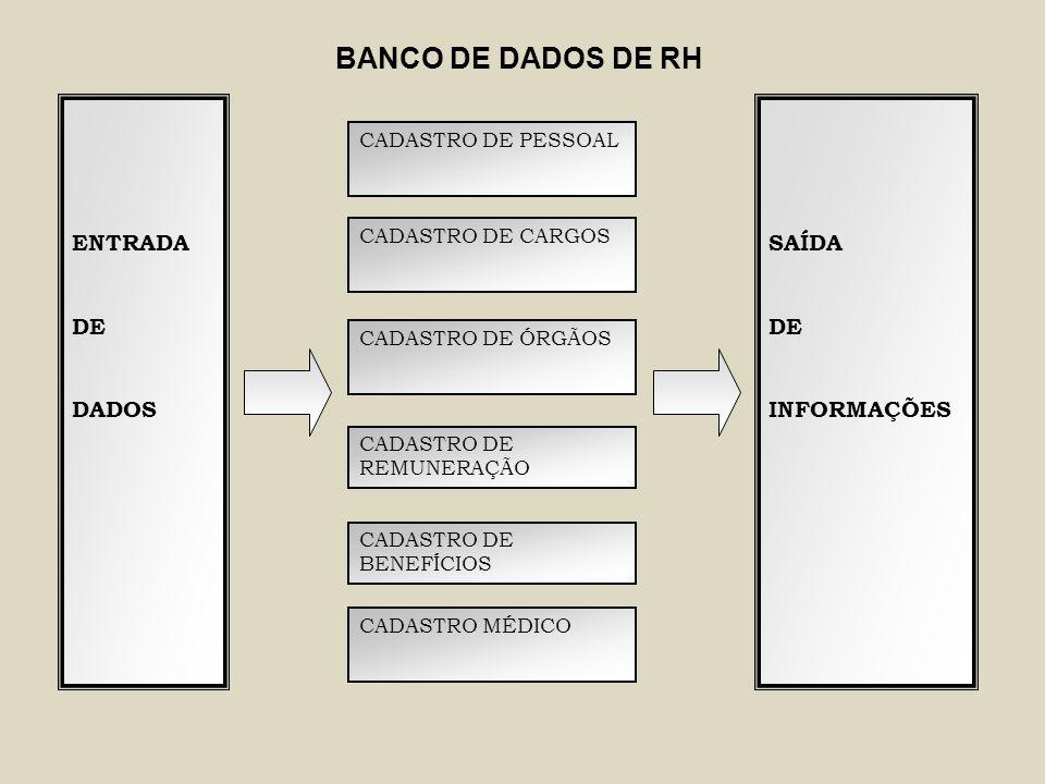 ENTRADA DE DADOS CADASTRO DE PESSOAL CADASTRO DE CARGOS CADASTRO DE ÓRGÃOS CADASTRO DE REMUNERAÇÃO CADASTRO DE BENEFÍCIOS CADASTRO MÉDICO SAÍDA DE INF