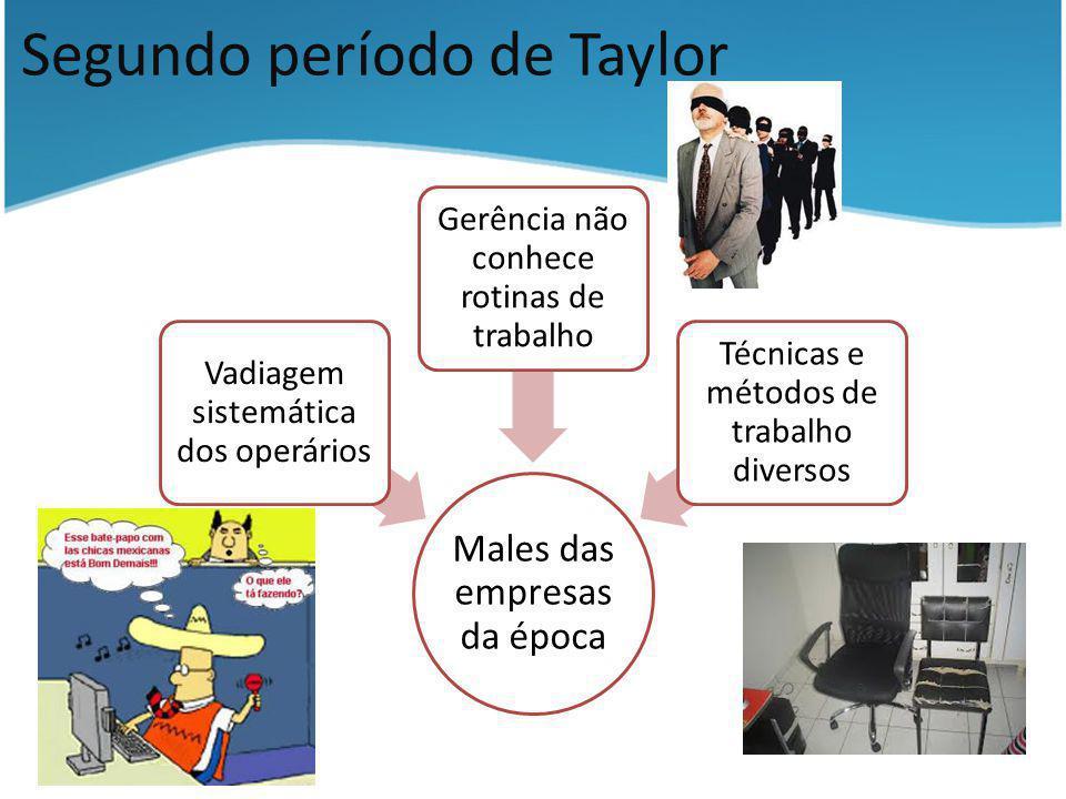 Segundo período de Taylor Males das empresas da época Vadiagem sistemática dos operários Gerência não conhece rotinas de trabalho Técnicas e métodos d