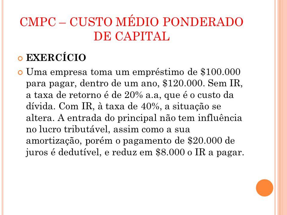 CMPC – CUSTO MÉDIO PONDERADO DE CAPITAL EXERCÍCIO Uma empresa toma um empréstimo de $100.000 para pagar, dentro de um ano, $120.000. Sem IR, a taxa de