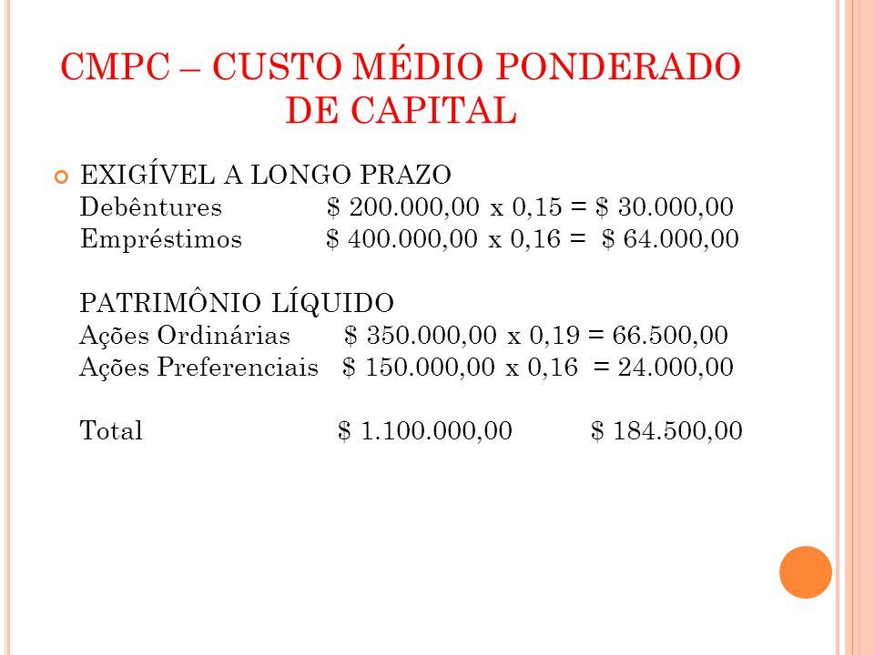 CMPC – CUSTO MÉDIO PONDERADO DE CAPITAL EXIGÍVEL A LONGO PRAZO Debêntures $ 200.000,00 x 0,15 = $ 30.000,00 Empréstimos $ 400.000,00 x 0,16 = $ 64.000