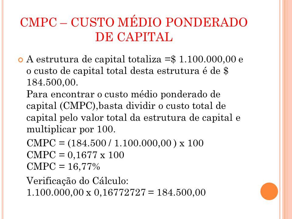 CMPC – CUSTO MÉDIO PONDERADO DE CAPITAL A estrutura de capital totaliza =$ 1.100.000,00 e o custo de capital total desta estrutura é de $ 184.500,00.