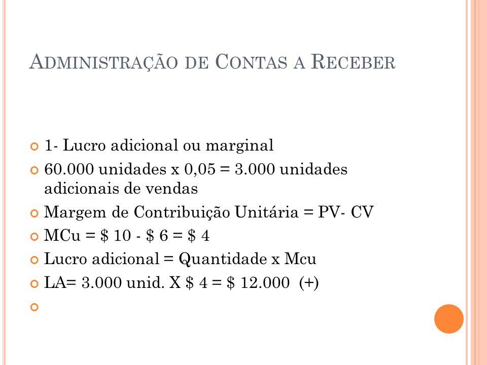 A DMINISTRAÇÃO DE C ONTAS A R ECEBER 1- Lucro adicional ou marginal 60.000 unidades x 0,05 = 3.000 unidades adicionais de vendas Margem de Contribuiçã