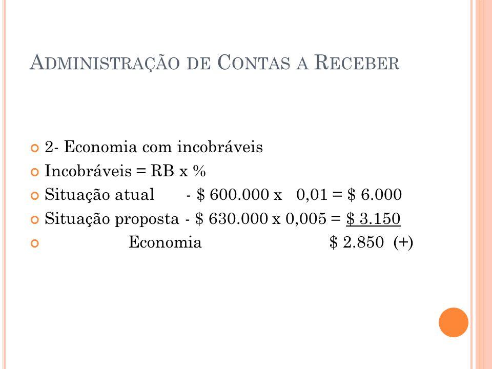 A DMINISTRAÇÃO DE C ONTAS A R ECEBER 2- Economia com incobráveis Incobráveis = RB x % Situação atual - $ 600.000 x 0,01 = $ 6.000 Situação proposta -