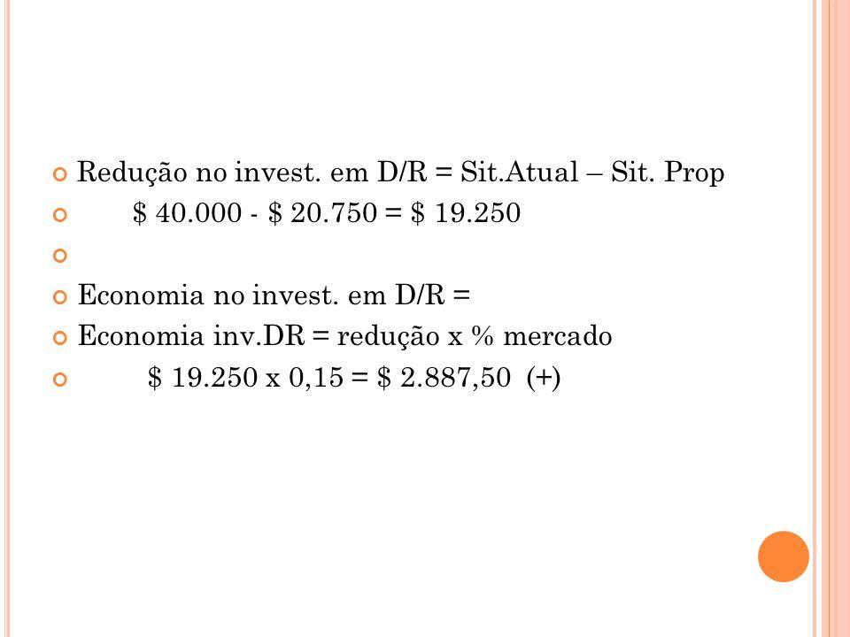 Redução no invest. em D/R = Sit.Atual – Sit. Prop $ 40.000 - $ 20.750 = $ 19.250 Economia no invest. em D/R = Economia inv.DR = redução x % mercado $